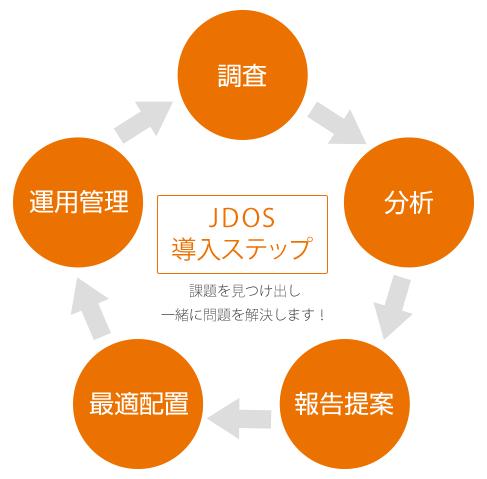 JDOS導入ステップ